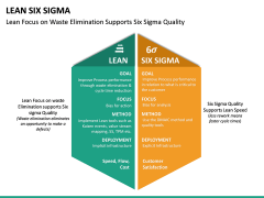Lean Six Sigma PPT Slide 27