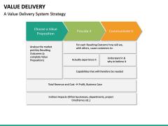 Value Delivery PPT Slide 21