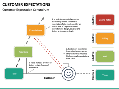 Customer Expectations PPT Slide 39