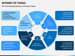 Internet of Things (IOT) PPT Slide 14