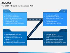 Z Model PPT Slide 4