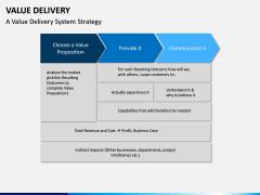 Value Delivery PPT Slide 4