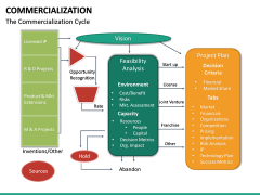 Commercialization PPT Slide 25