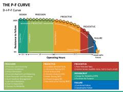 P-F Curve PPT Slide 15