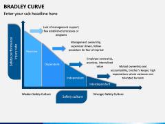 Bradley Curve PPT Slide 7