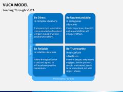 VUCA Model PPT Slide 12