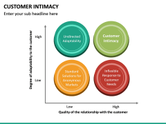 Customer Intimacy PPT Slide 31