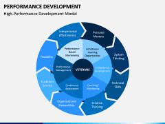 Performance Development PPT Slide 3