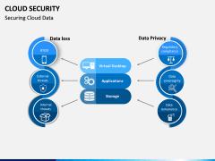 Cloud Security PPT Slide 6