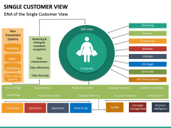 Single Customer View PPT Slide 18