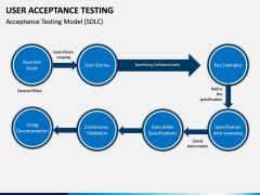 User Acceptance Testing PPT Slide 11