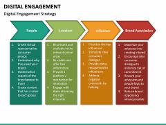 Digital Engagement PPT Slide 17