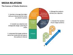 Media Relations PPT Slide 16