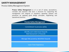 Safety management PPT slide 1