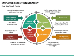 Employee Retention Strategy PPT slide 26