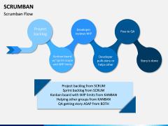 Scrumban PPT Slide 4