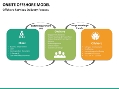 Onsite Offshore Model PPT Slide 30