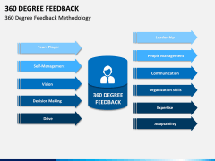 360 Degree Feedback PPT Slide 12