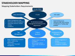 Stakeholder Mapping PPT Slide 4