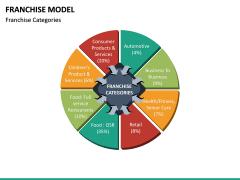 Franchise Model PPT Slide 24