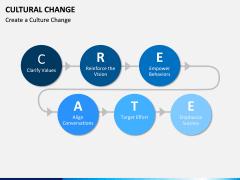 Cultural Change PPT Slide 2