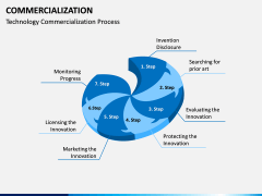 Commercialization PPT Slide 12