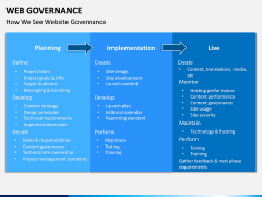 Web Governance PPT Slide 12