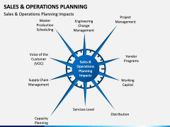 Sales and Operations Planning PPT Slide 7