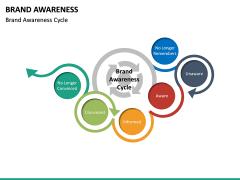Brand Awareness PPT Slide 17