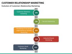 Customer Relationship Marketing PPT Slide 18