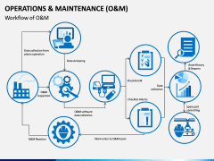 Operations and Maintenance PPT Slide 4