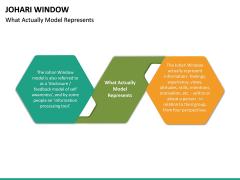 Johari Window PPT Slide 14