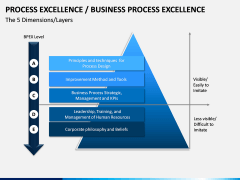 Business Process Excellence PPT Slide 3