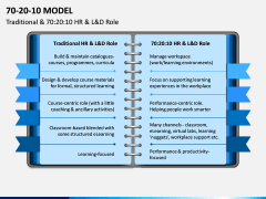 70 20 10 Model PPT Slide 11