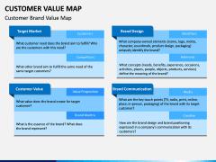 Customer Value Map PPT Slide 5