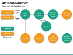 Continuous Delivery PPT Slide 39
