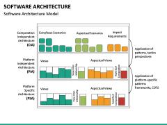 Software Architecture PPT Slide 25