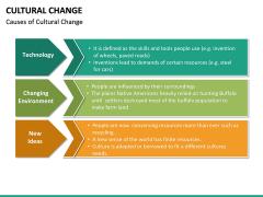 Cultural Change PPT Slide 25