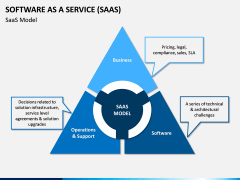 Software as a Service (SaaS) PPT Slide 3