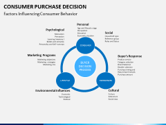 Consumer purchase decision PPT slide 9