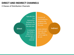 Direct and Indirect Channels PPT Slide 16