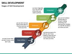 Skill Development PPT slide 17