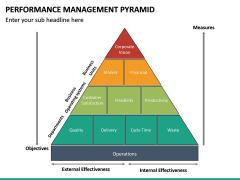 Performance Management Pyramid PPT Slide 8