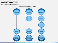 Online to Offline PPT slide 11