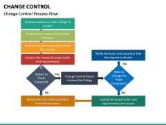 Change Control PPT Slide 20