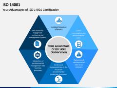 ISO 14001 PPT Slide 12