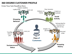 360 degree customer profile PPT slide 13
