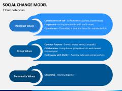 Social Change Model PPT Slide 3