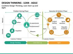 Design Thinking - Lean - Agile PPT Slide 10