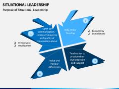 Situational Leadership PPT Slide 5